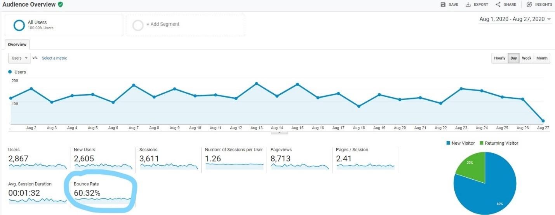 Screenshot of bounce rate in Google Analytics