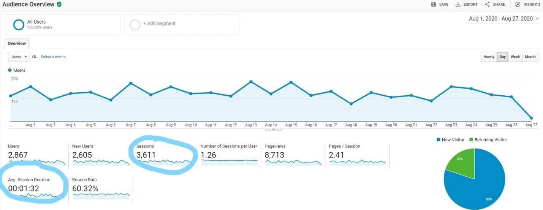 Screenshot of sessions in Google Analytics