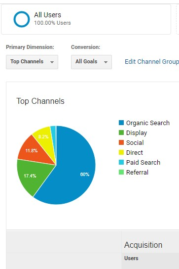 Screenshot of top channels pie chart in Google Analytics